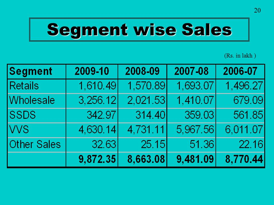 Segment wise Sales (Rs. in lakh ) 20