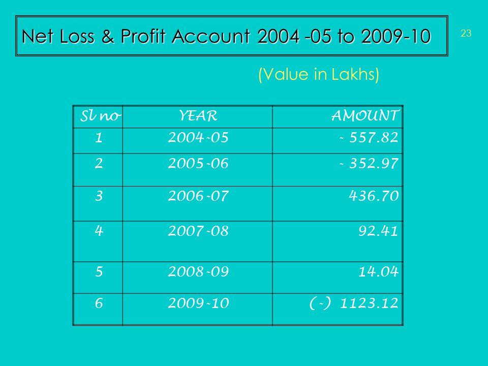 Net Loss & Profit Account 2004 -05 to 2009-10 Sl noYEARAMOUNT 12004-05- 557.82 22005-06- 352.97 32006-07436.70 42007-0892.41 52008-0914.04 62009-10(-)