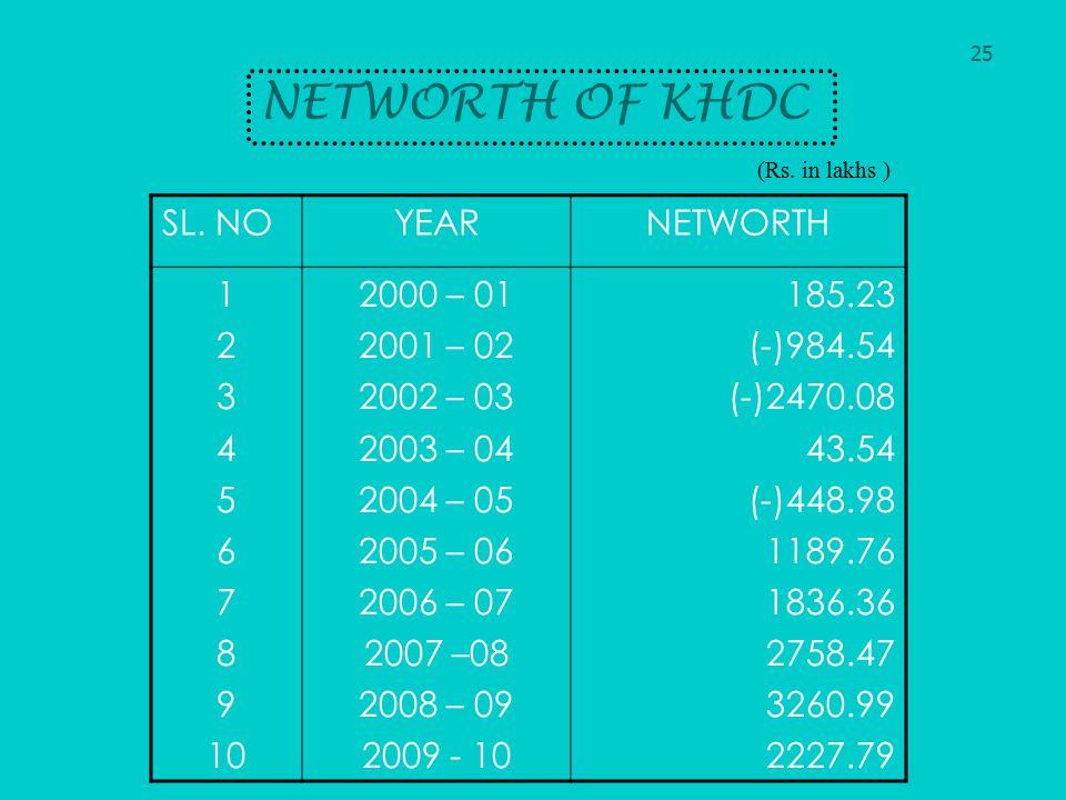 NETWORTH OF KHDC SL. NOYEARNETWORTH 1 2 3 4 5 6 7 8 9 10 2000 – 01 2001 – 02 2002 – 03 2003 – 04 2004 – 05 2005 – 06 2006 – 07 2007 –08 2008 – 09 2009