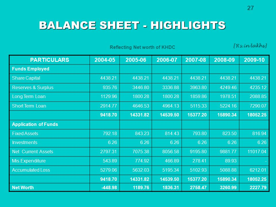 27 BALANCE SHEET - HIGHLIGHTS Reflecting Net worth of KHDC [Rs.in lakhs] PARTICULARS2004-052005-062006-072007-082008-092009-10 Funds Employed Share Ca