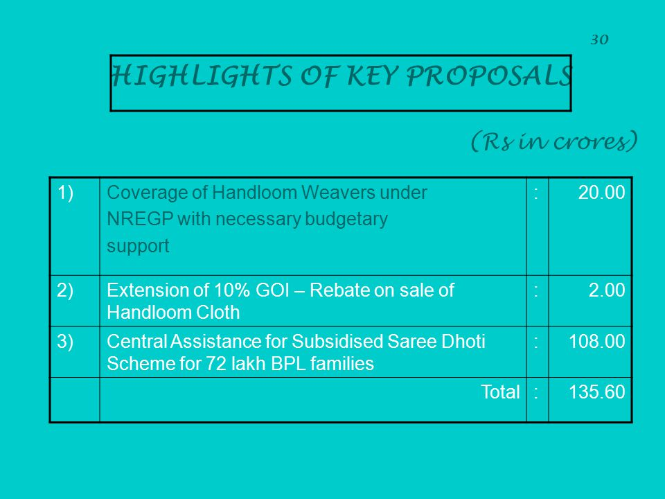 30 HIGHLIGHTS OF KEY PROPOSALS (Rs in crores) 1)Coverage of Handloom Weavers under NREGP with necessary budgetary support :20.00 2)Extension of 10% GO