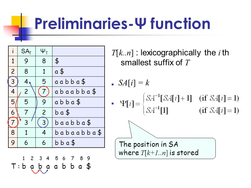 Preliminaries-Ψ function T[k..n] : lexicographically the i th smallest suffix of T ■ SA[i] = k ■ i SA T ΨTΨT 198$ 281a $ 345a a b b a $ 427a b a a b b a $ 559a b b a $ 672b a $ 733b a a b b a $ 814b a b a a b b a $ 966b b a $ T : b a b a a b b a $ 1 2 3 4 5 6 7 8 9 The position in SA where T[k+1..n] is stored