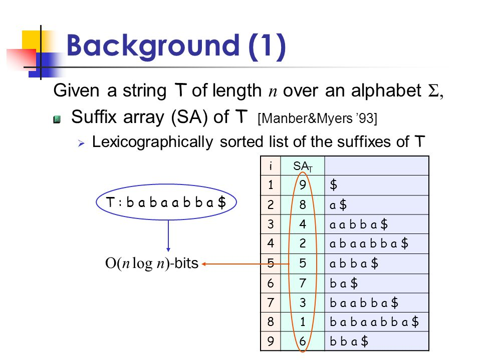 Background (1) Given a string T of length n over an alphabet Σ, Suffix array (SA) of T [Manber&Myers '93]  Lexicographically sorted list of the suffixes of T i SA T 19$ 28a $ 34a a b b a $ 42a b a a b b a $ 55a b b a $ 67b a $ 73b a a b b a $ 81b a b a a b b a $ 96b b a $ T : b a b a a b b a $ O(n log n) -bits