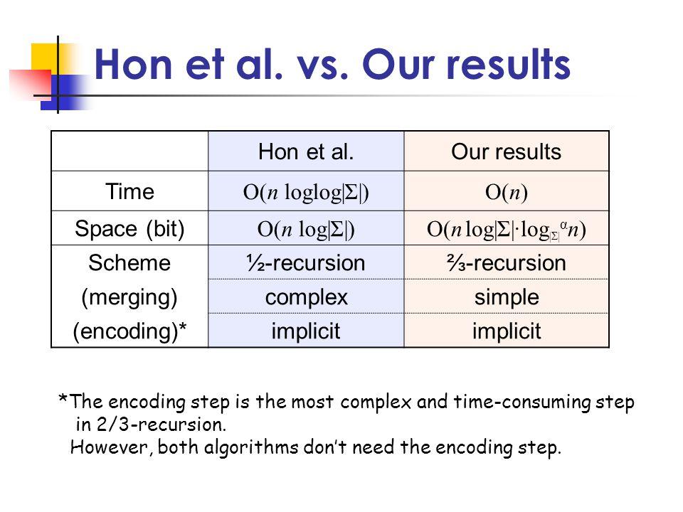 Hon et al. vs.