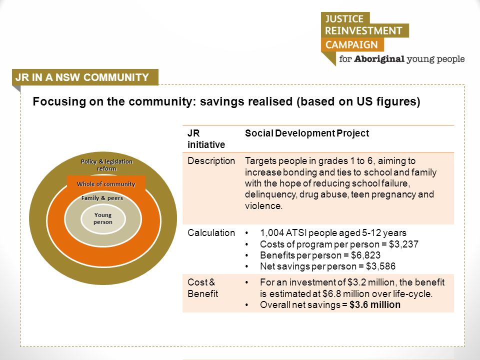JR IN A NSW COMMUNITY Focusing on the community: savings realised (based on US figures) Policy & legislation reform Whole of community Family & peers