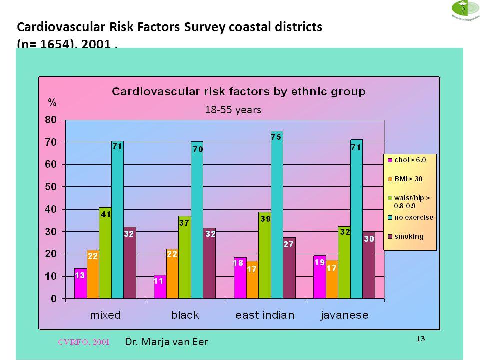 Cardiovascular Risk Factors Survey coastal districts (n= 1654), 2001, Dr. Marja van Eer 18-55 years