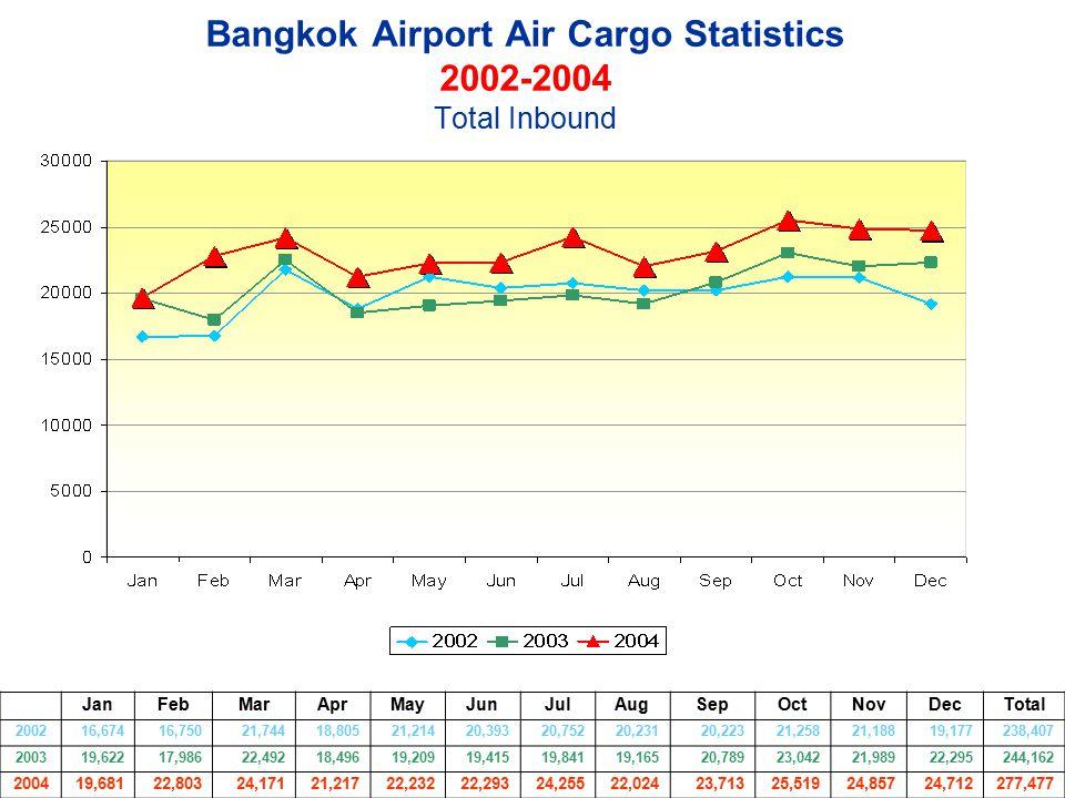 Bangkok Airport Air Cargo Statistics 2002-2004 Total Inbound JanFebMarAprMayJunJulAugSepOctNovDecTotal 200216,67416,75021,74418,80521,21420,39320,7522
