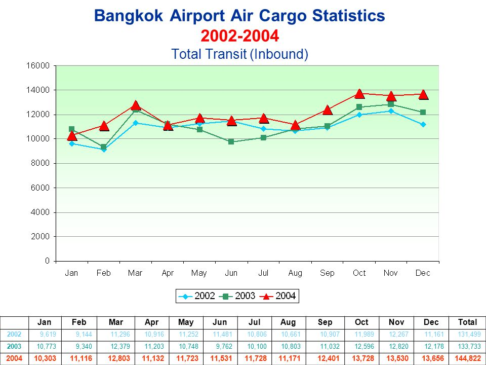 Bangkok Airport Air Cargo Statistics 2002-2004 Total Transit (Inbound) JanFebMarAprMayJunJulAugSepOctNovDecTotal 20029,6199,14411,29610,91611,25211,48
