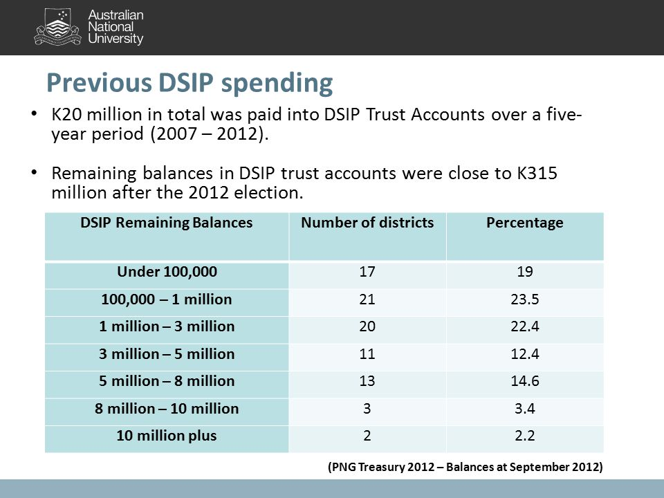 Previous DSIP spending DSIP Remaining BalancesNumber of districtsPercentage Under 100,0001719 100,000 – 1 million2123.5 1 million – 3 million2022.4 3 million – 5 million1112.4 5 million – 8 million1314.6 8 million – 10 million33.4 10 million plus22.2 (PNG Treasury 2012 – Balances at September 2012) K20 million in total was paid into DSIP Trust Accounts over a five- year period (2007 – 2012).
