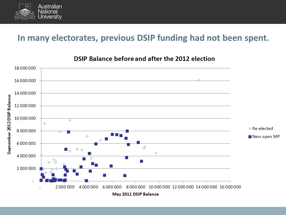 In many electorates, previous DSIP funding had not been spent.