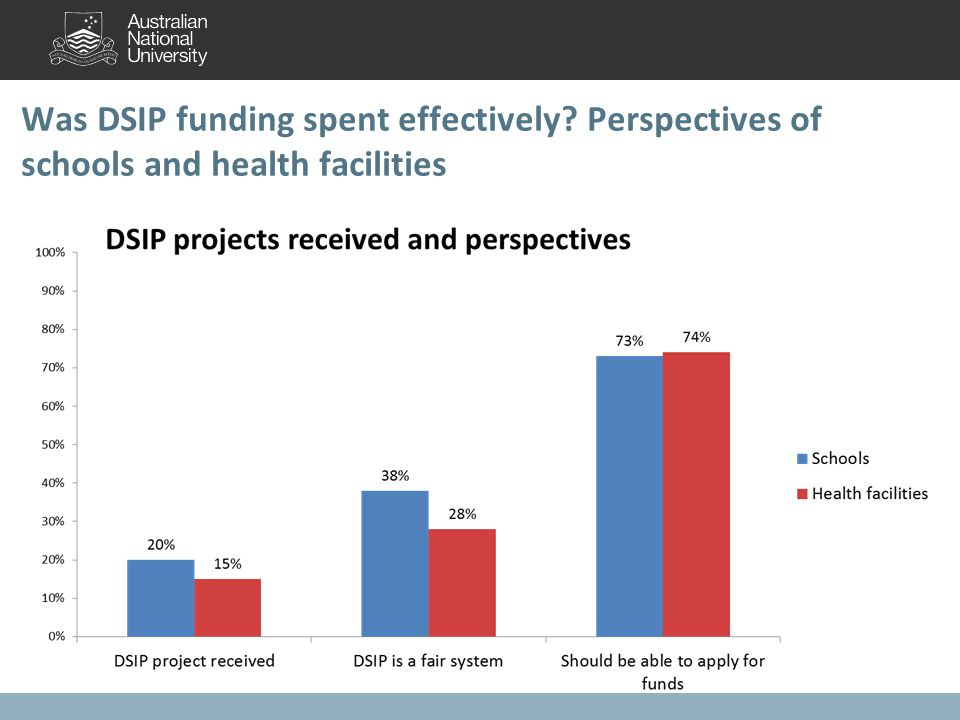 Was DSIP funding spent effectively? Perspectives of schools and health facilities