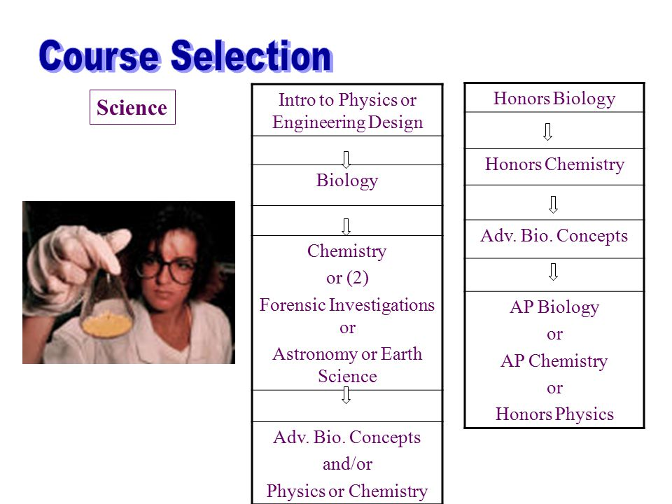 Intro to Physics or Engineering Design Biology Chemistry or (2) Forensic Investigations or Astronomy or Earth Science Adv.