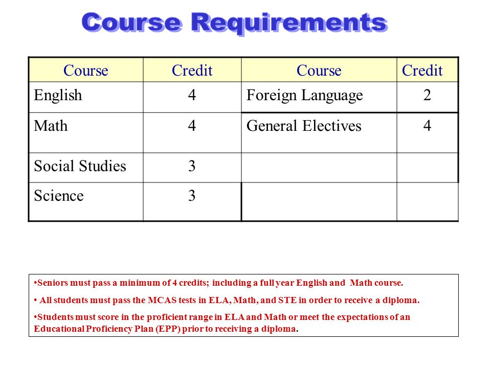 CourseCreditCourseCredit English4Foreign Language2 Math4General Electives4 Social Studies3 Science3 Seniors must pass a minimum of 4 credits; including a full year English and Math course.