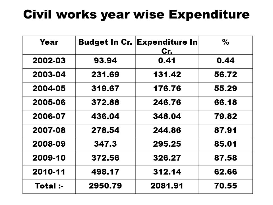 Civil works year wise Expenditure YearBudget In Cr.Expenditure In Cr.