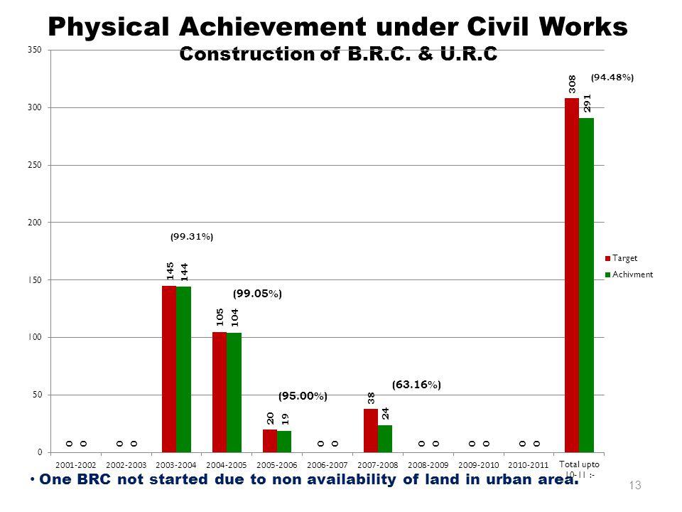 Physical Achievement under Civil Works Construction of B.R.C.