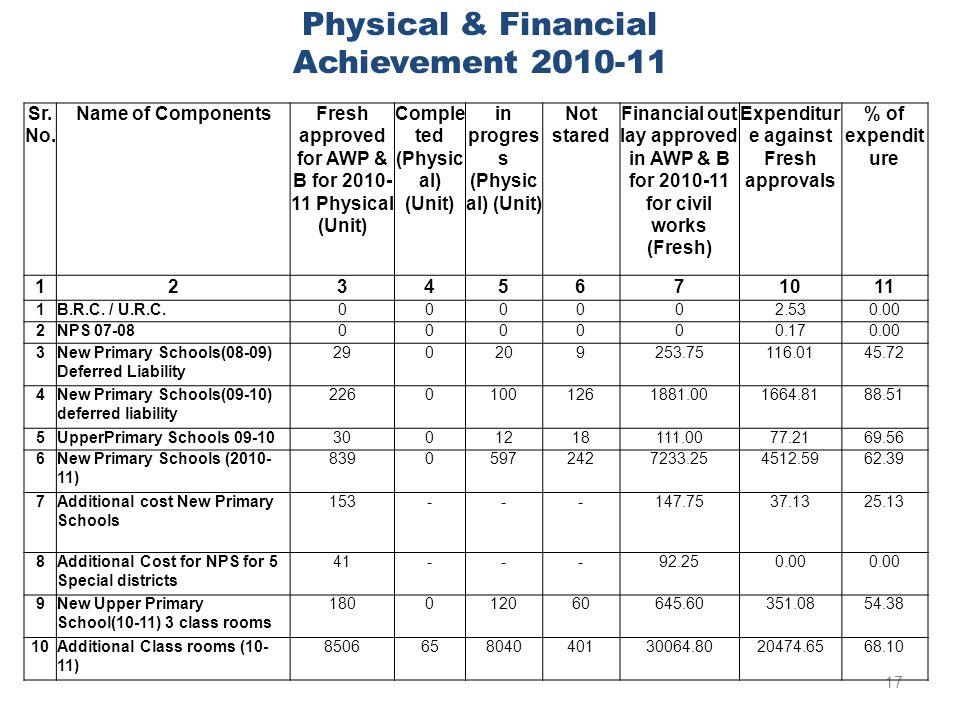 17 Physical & Financial Achievement 2010-11 Sr. No.