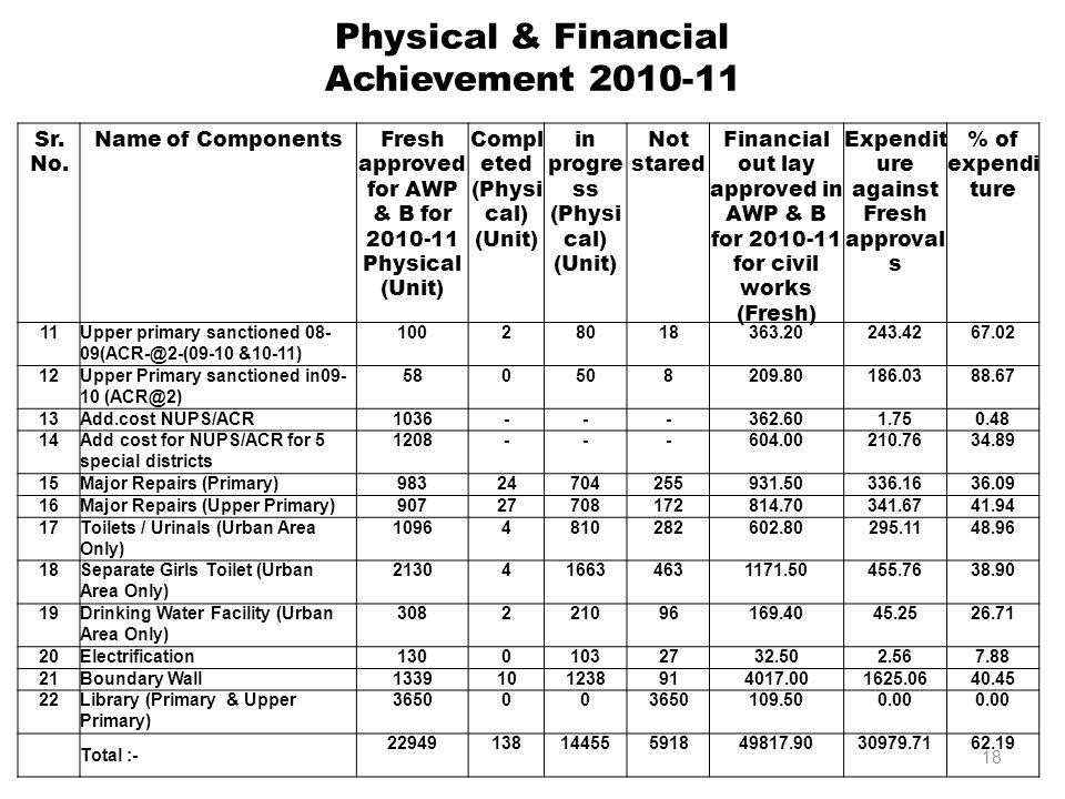 Physical & Financial Achievement 2010-11 Sr. No.
