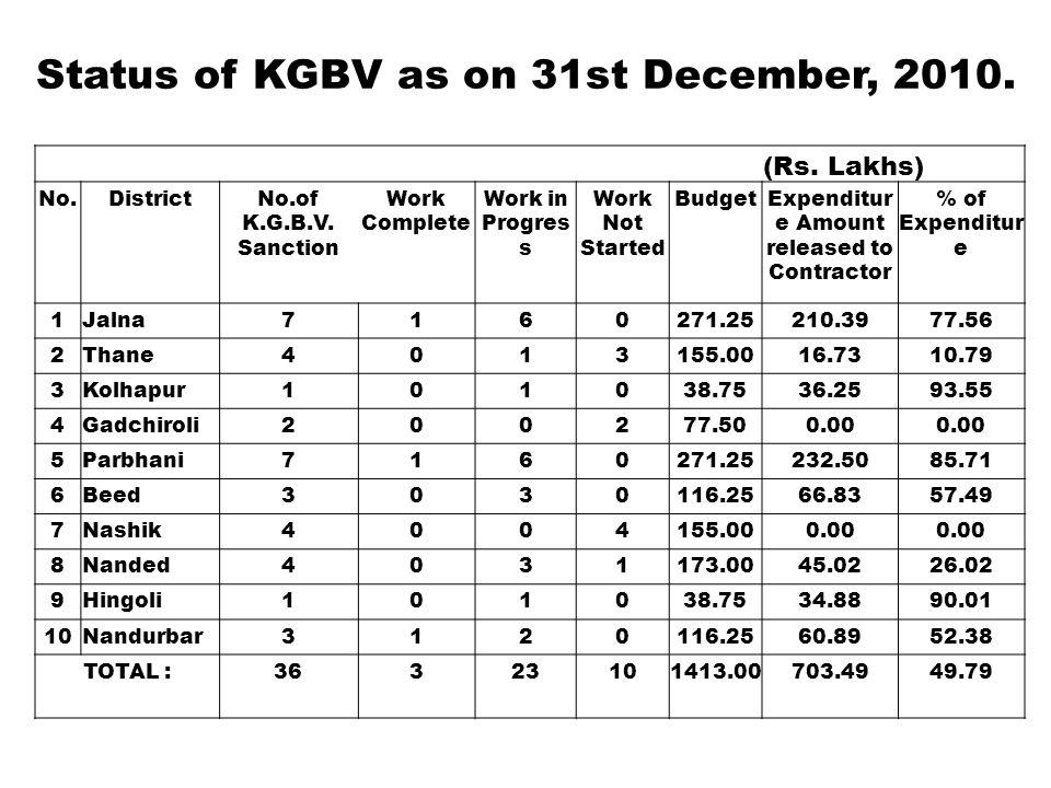 Status of KGBV as on 31st December, 2010. (Rs. Lakhs) No.DistrictNo.of K.G.B.V.