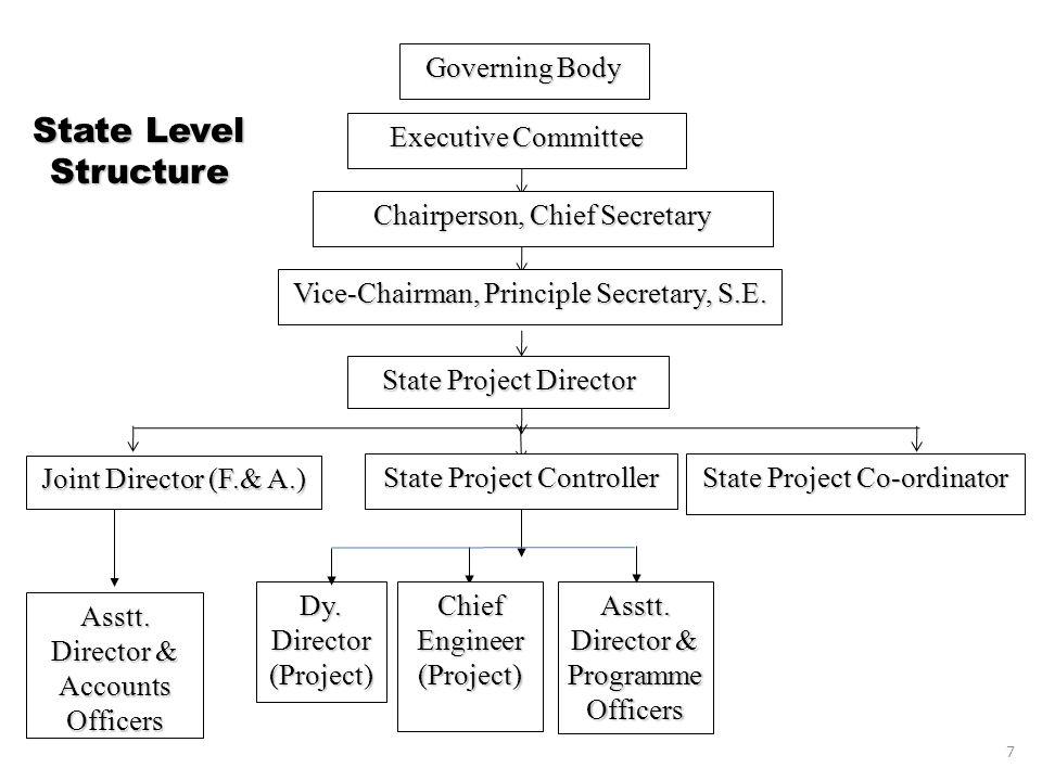 Status of KGBV as on 31st December, 2010.(Rs. Lakhs) No.DistrictNo.of K.G.B.V.