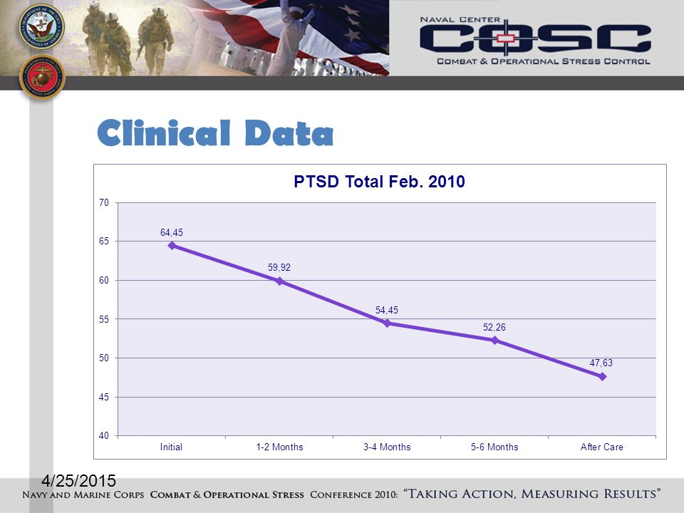 Clinical Data 4/25/2015
