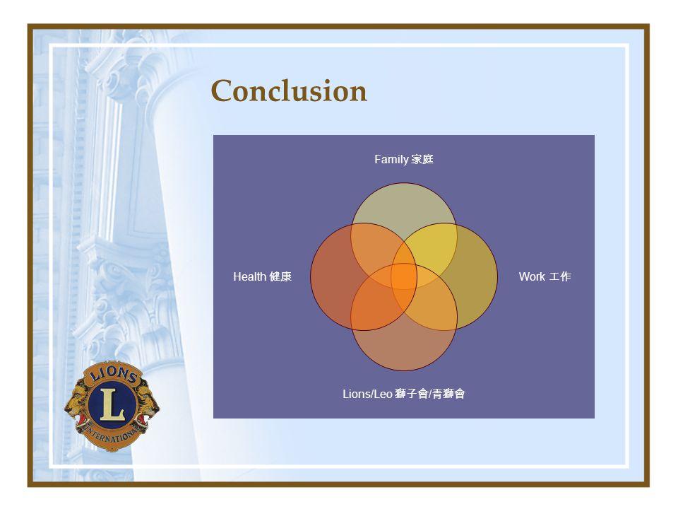 Conclusion Family 家庭 Work 工 作 Lions/Leo 獅子會 / 青獅會 Health 健 康