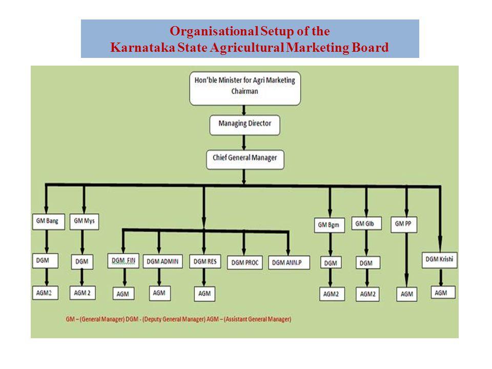 Organisational Setup of the Karnataka State Agricultural Marketing Board