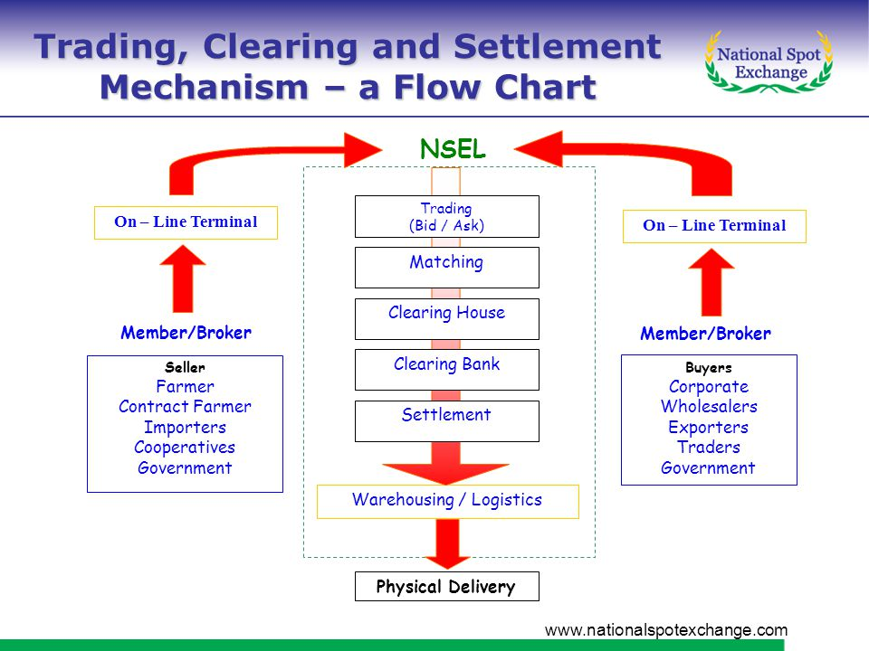 www.nationalspotexchange.com NSEL Warehousing / Logistics Physical Delivery Seller Farmer Contract Farmer Importers Cooperatives Government On – Line Terminal Buyers Corporate Wholesalers Exporters Traders Government Trading (Bid / Ask) Matching Clearing House Clearing Bank Settlement Member/Broker On – Line Terminal Trading, Clearing and Settlement Mechanism – a Flow Chart