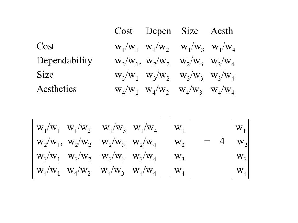 Cost Depen Size Aesth Costw 1 /w 1 w 1 /w 2 w 1 /w 3 w 1 /w 4 Dependabilityw 2 /w 1, w 2 /w 2 w 2 /w 3 w 2 /w 4 Sizew 3 /w 1 w 3 /w 2 w 3 /w 3 w 3 /w 4 Aestheticsw 4 /w 1 w 4 /w 2 w 4 /w 3 w 4 /w 4 w 1 /w 1 w 1 /w 2 w 1 /w 3 w 1 /w 4 w 1 w 1 w 2 /w 1, w 2 /w 2 w 2 /w 3 w 2 /w 4 w 2 = 4 w 2 w 3 /w 1 w 3 /w 2 w 3 /w 3 w 3 /w 4 w 3 w 3 w 4 /w 1 w 4 /w 2 w 4 /w 3 w 4 /w 4 w 4 w 4