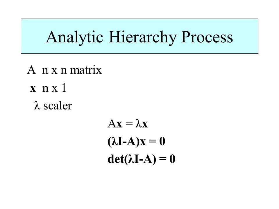 Analytic Hierarchy Process A n x n matrix x n x 1 λ scaler Ax = λx (λI-A)x = 0 det(λI-A) = 0