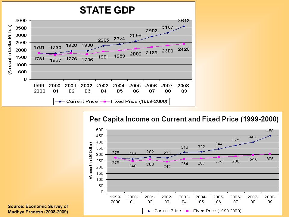 STATE GDP Per Capita Income on Current and Fixed Price (1999-2000) Source: Economic Survey of Madhya Pradesh (2008-2009)