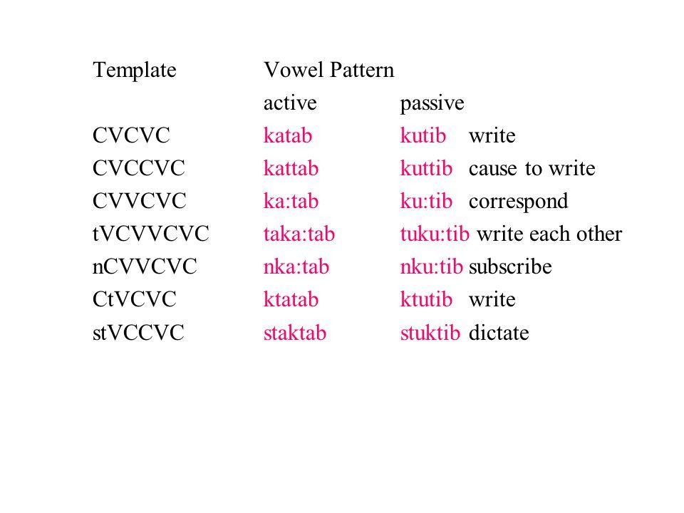 TemplateVowel Pattern activepassive CVCVCkatabkutibwrite CVCCVCkattabkuttibcause to write CVVCVCka:tabku:tibcorrespond tVCVVCVCtaka:tabtuku:tib write