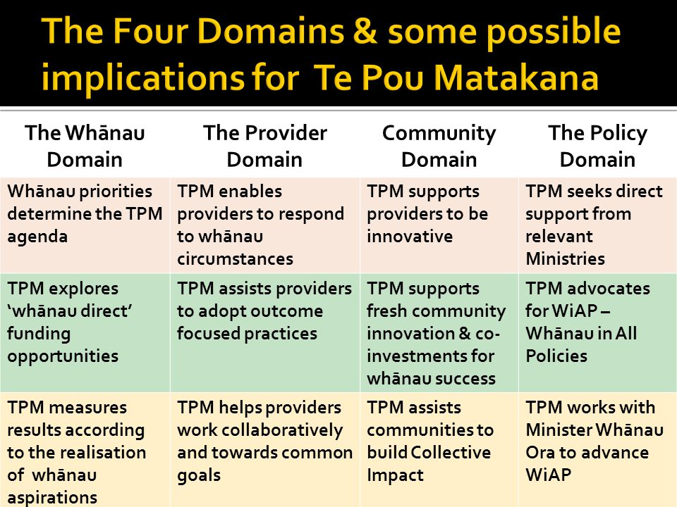 The Whānau Domain The Provider Domain Community Domain The Policy Domain Whānau priorities determine the TPM agenda TPM enables providers to respond to whānau circumstances TPM supports providers to be innovative TPM seeks direct support from relevant Ministries TPM explores 'whānau direct' funding opportunities TPM assists providers to adopt outcome focused practices TPM supports fresh community innovation & co- investments for whānau success TPM advocates for WiAP – Whānau in All Policies TPM measures results according to the realisation of whānau aspirations TPM helps providers work collaboratively and towards common goals TPM assists communities to build Collective Impact TPM works with Minister Whānau Ora to advance WiAP