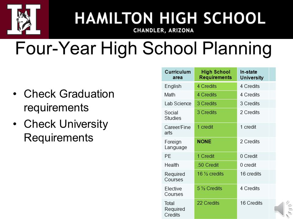 Four-Year High School Planning Check Graduation requirements Check University Requirements Curriculum area High School Requirements In-state Universit