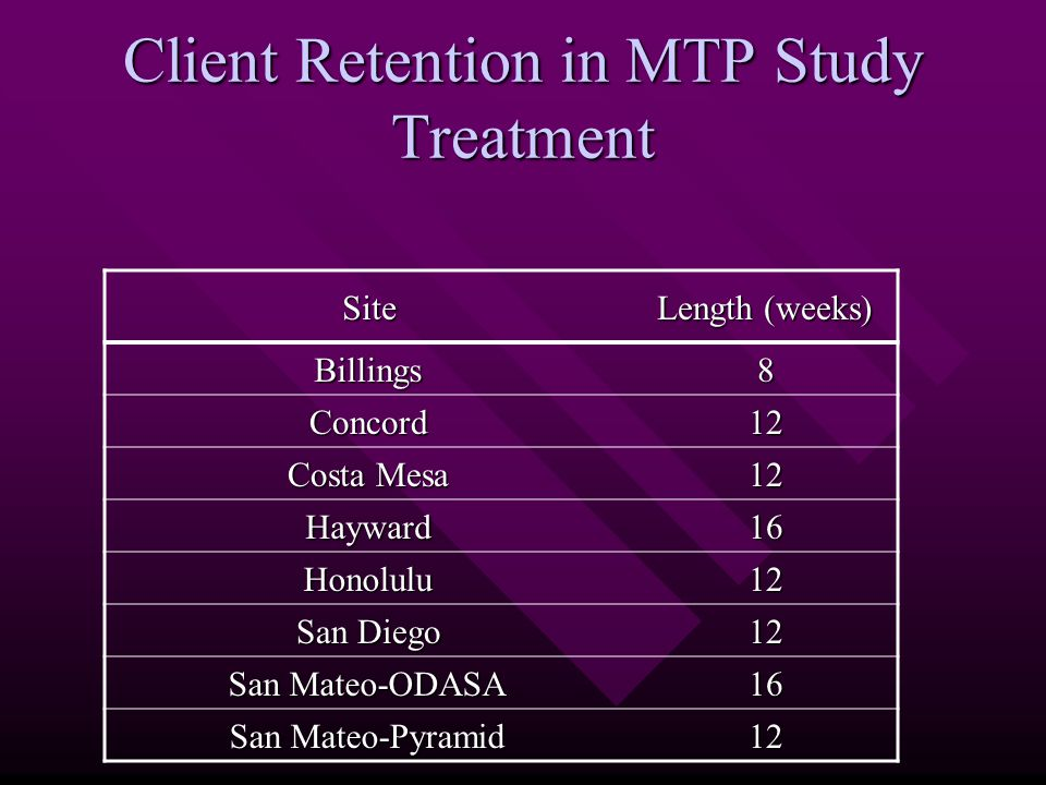 Client Retention in MTP Study Treatment Site Length (weeks) Billings8 Concord12 Costa Mesa 12 Hayward16 Honolulu12 San Diego 12 San Mateo-ODASA 16 San Mateo-Pyramid 12