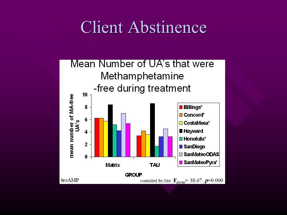 Client Abstinence