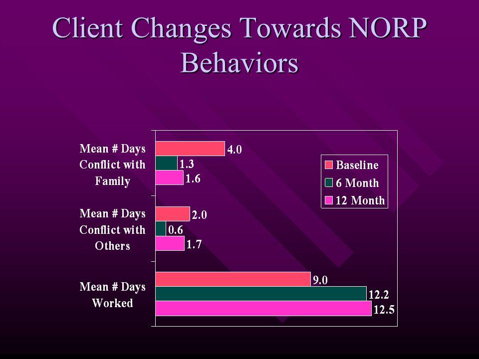 Client Changes Towards NORP Behaviors