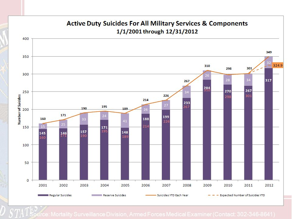 Source: Mortality Surveillance Division, Armed Forces Medical Examiner (Contact: 302-346-8641) Note: Orange total in 2012 shows expected suicides base