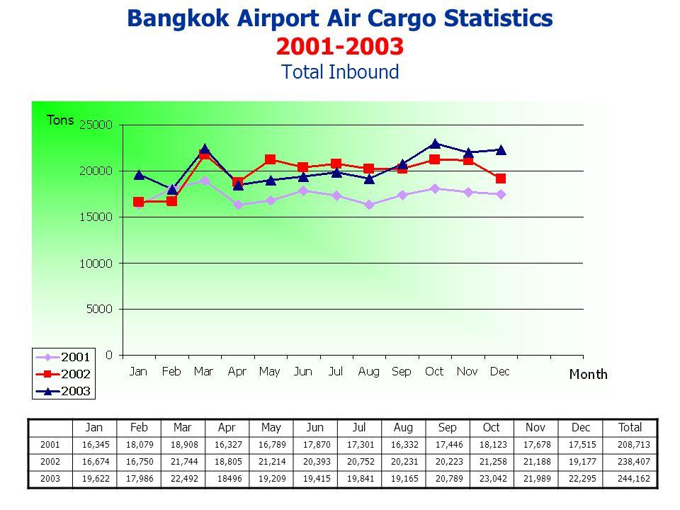 Bangkok Airport Air Cargo Statistics 2001-2003 Total Inbound JanFebMarAprMayJunJulAugSepOctNovDecTotal 200116,34518,07918,90816,32716,78917,87017,30116,33217,44618,12317,67817,515208,713 200216,67416,75021,74418,80521,21420,39320,75220,23120,22321,25821,18819,177238,407 200319,62217,98622,4921849619,20919,41519,84119,16520,78923,04221,98922,295244,162 Tons