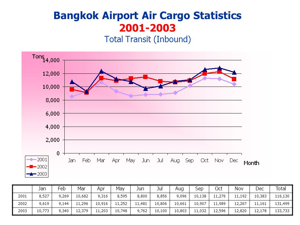Bangkok Airport Air Cargo Statistics 2001-2003 Total Transit (Inbound) JanFebMarAprMayJunJulAugSepOctNovDecTotal 20018,5279,26910,6829,3168,5958,8008,8569,09610,13811,27611,19210,383116,130 20029,6199,14411,29610,91611,25211,48110,80610,66110,90711,98912,26711,161131,499 200310,7739,34012,37911,20310,7489,76210,10010,80311,03212,59612,82012,178133,733