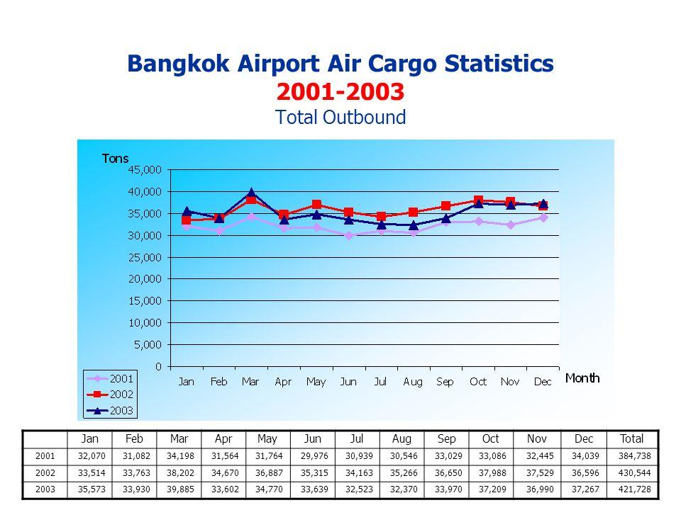 Bangkok Airport Air Cargo Statistics 2001-2003 Total Outbound JanFebMarAprMayJunJulAugSepOctNovDecTotal 200132,07031,08234,19831,56431,76429,97630,93930,54633,02933,08632,44534,039384,738 200233,51433,76338,20234,67036,88735,31534,16335,26636,65037,98837,52936,596430,544 200335,57333,93039,88533,60234,77033,63932,52332,37033,97037,20936,99037,267421,728