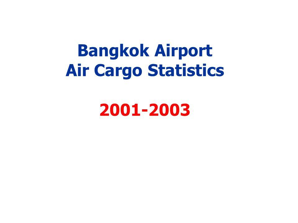 Bangkok Airport Air Cargo Statistics 2001-2003