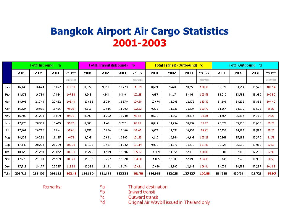 Bangkok Airport Air Cargo Statistics 2001-2003 Remarks:Area 1North & South America Continents Area 2Europe & Africa Continents Including Middle East Area 3Asia & Australia Continents