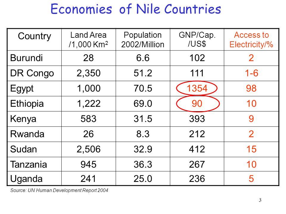 3 Source: UN Human Development Report 2004 Country Land Area /1,000 Km 2 Population 2002/Million GNP/Cap.