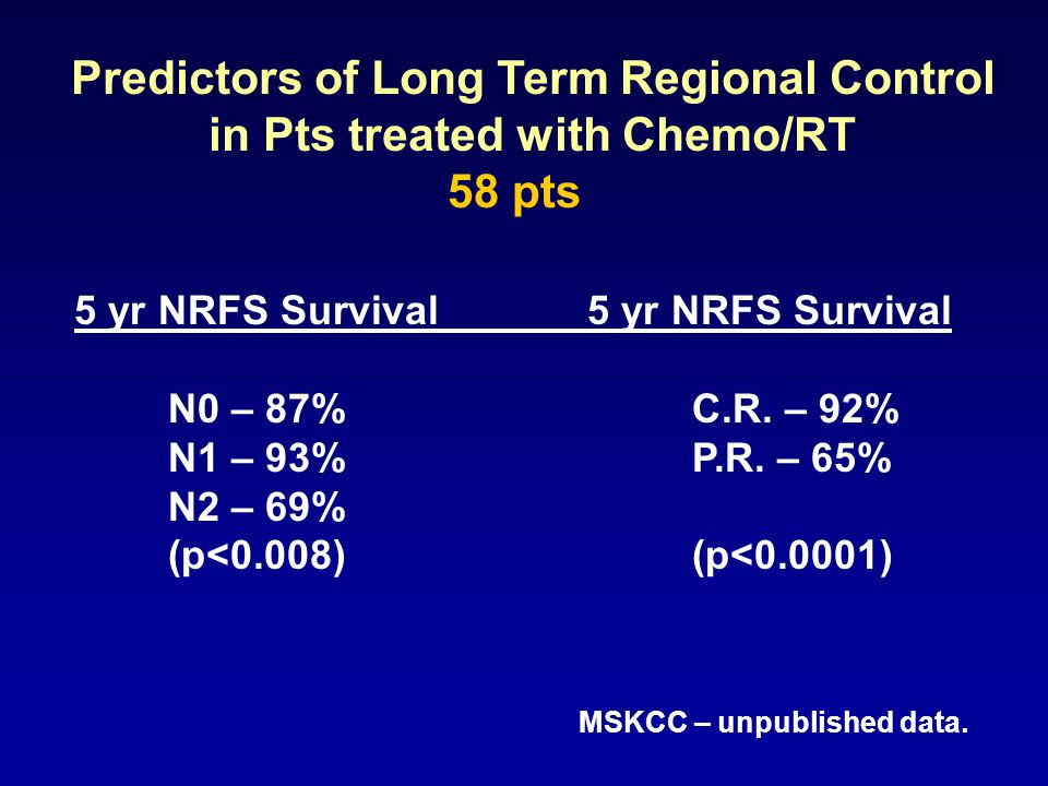 Predictors of Long Term Regional Control in Pts treated with Chemo/RT 5 yr NRFS Survival5 yr NRFS Survival N0 – 87%C.R.