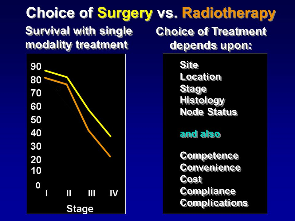 Surgery in Multimodal Treatment of Head & Neck Cancer Timeline History Multimodal Treatment 1994 - 2000 Surgery  Adjuvant Chemo/RT Organ/Function Preservation Role of Conservation Surgery in Multimodal Treatment And Salvage Surgery Surgical.