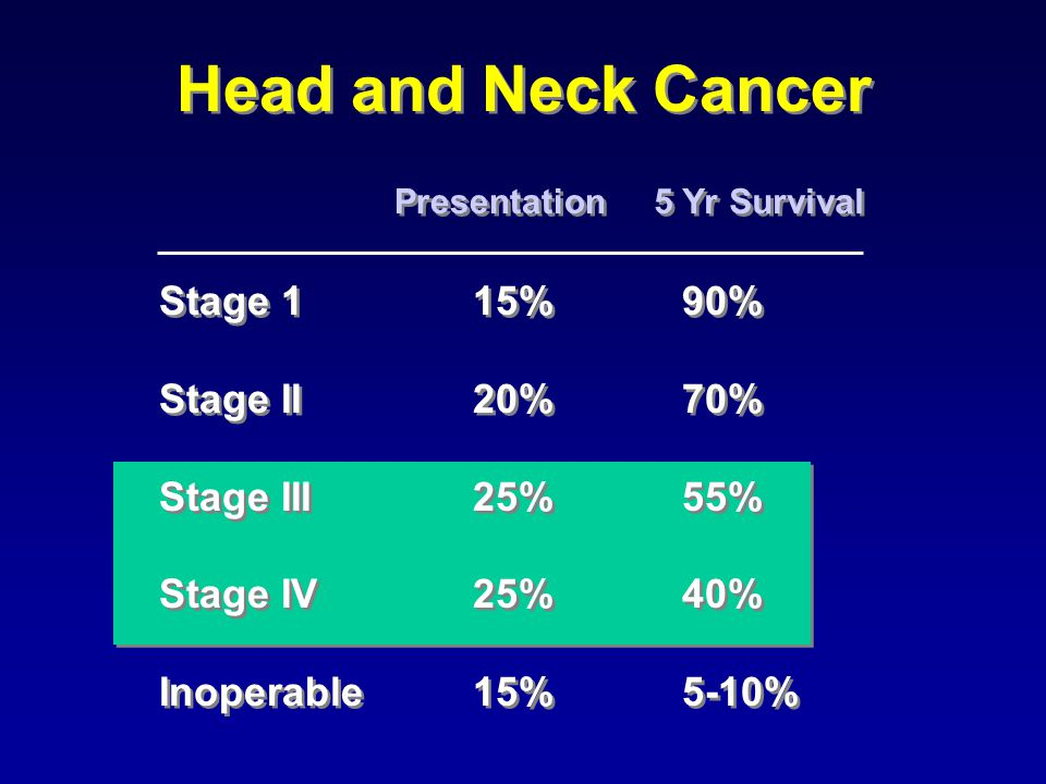 Head and Neck Cancer Stage 115%90% Stage II20%70% Stage III25%55% Stage IV25%40% Inoperable15%5-10% Stage 115%90% Stage II20%70% Stage III25%55% Stage IV25%40% Inoperable15%5-10% Presentation 5 Yr Survival