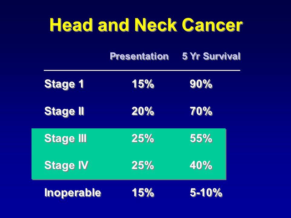 Predictors of Long Term Regional Control in Pts treated with Chemo/RT 5 yr NRFS Survival5 yr NRFS Survival N0 – 87%C.R.