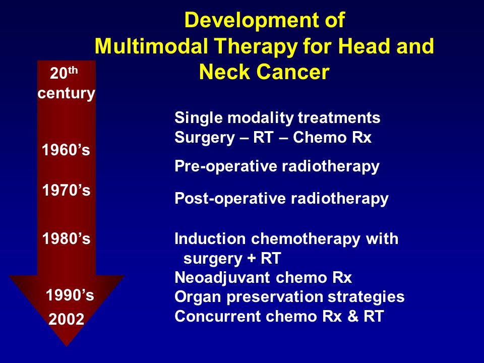 Development of Multimodal Therapy for Head and Neck Cancer 20 th century 1960's 1970's 1980's 2002 Single modality treatments Surgery – RT – Chemo Rx Pre-operative radiotherapy Post-operative radiotherapy Induction chemotherapy with surgery + RT Neoadjuvant chemo Rx Organ preservation strategies Concurrent chemo Rx & RT 1990's