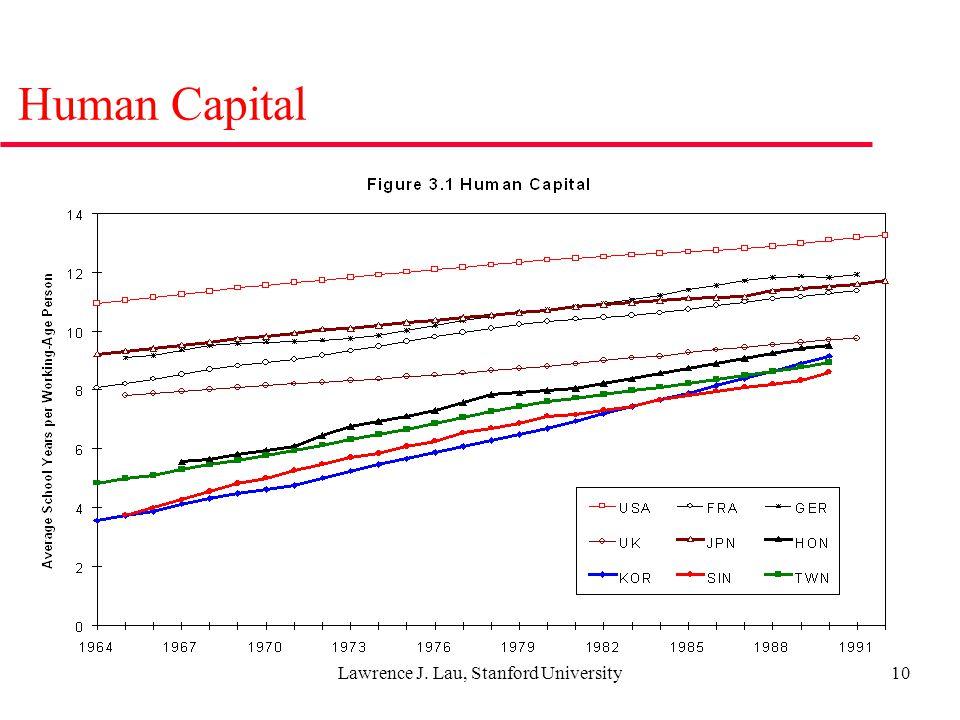 Lawrence J. Lau, Stanford University10 Human Capital