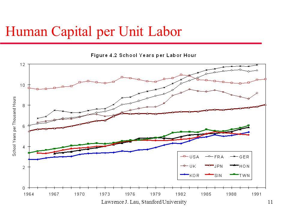 Lawrence J. Lau, Stanford University11 Human Capital per Unit Labor